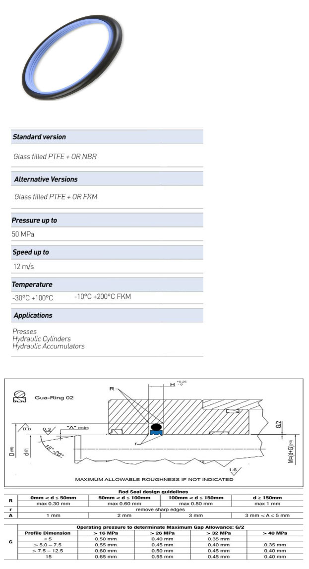 Rod Seals Profile - GUA-RING 02