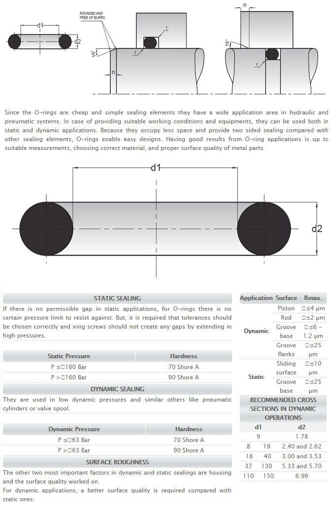 Static Sealing Elements Profile - KO