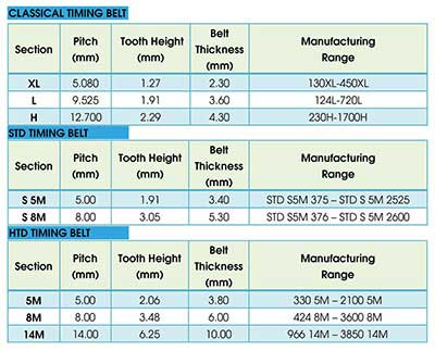 Timing Belt Table